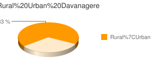 Davanagere census population